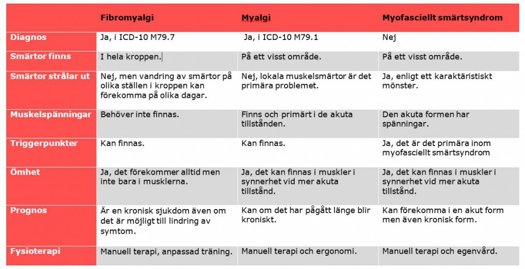Övergripande jämförelse mellan tre olika muskulära smärttillstånd.